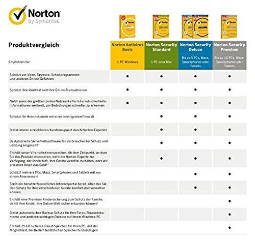 Norton Security Standard Antivirus Software 2018 / Zuverlässiger Virenschutz (Jahres-Abonnement) für 1 Gerät / Download für Windows (u.a. Vista, 8 & 10), Mac, Android & iOS - 3