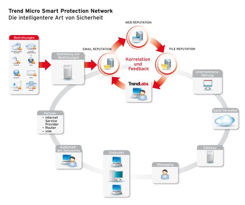 Trend Micro Worry-Free Business Security Advanced Version 6.x (20 User, Verlängerung) - 3