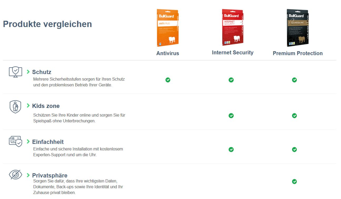 Bullguard Internet Security 2018 - Lizenz für 2 Jahre 3 Geräte! Windows|MacOS|Android [Online Code] - 5