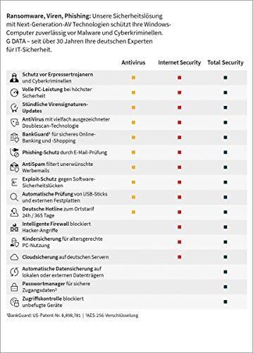 G DATA Internet Security 2018 2+2 für 2 Windows-PC + 2 Android-Geräte - 2