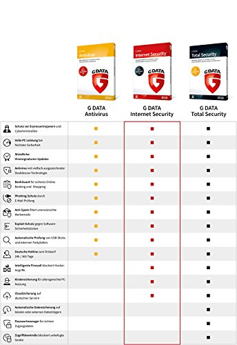 G Data Internet Security (2018) | Antivirus Software | Upgrade für 1 Windows-PC | 1 Jahr - 2